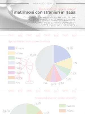 I matrimoni con stranieri in Italia
