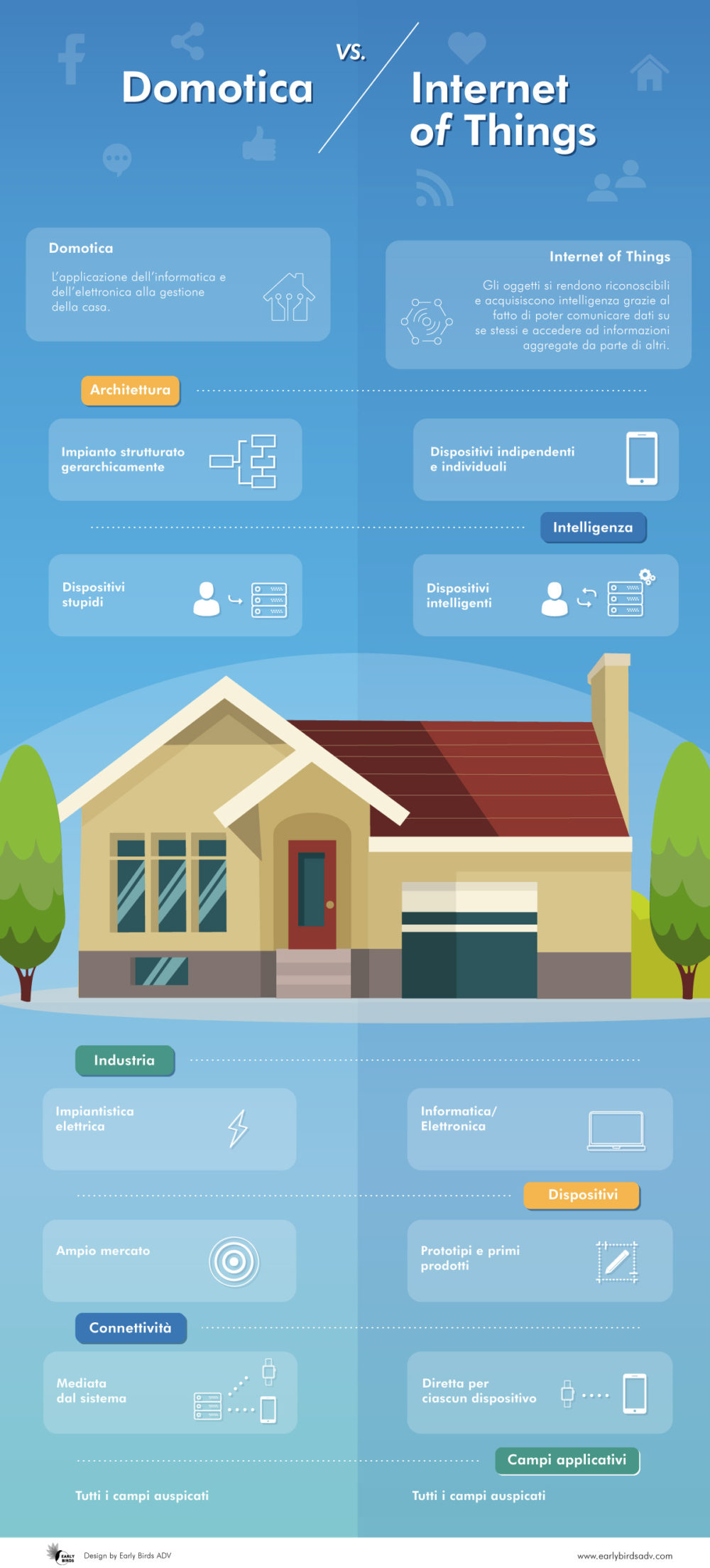 Infografica-Internet-of-Things