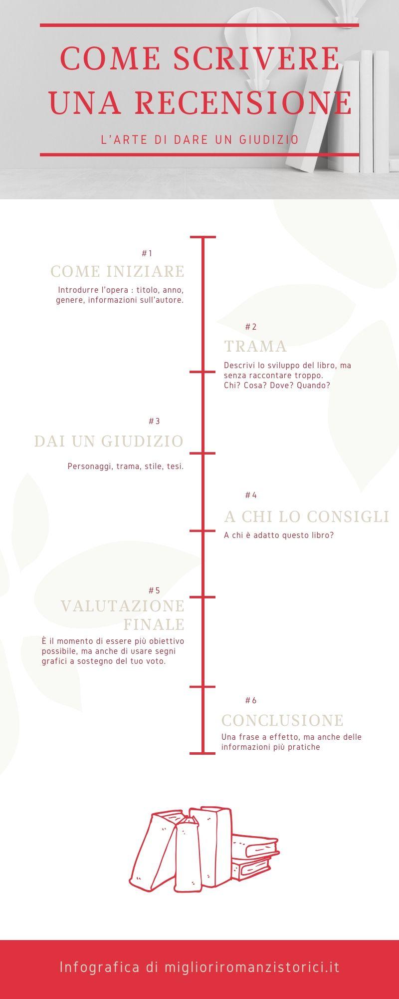 infografica su come scrivere la recensione di un libro