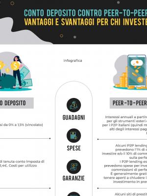 infograficapeer to peer lending italia