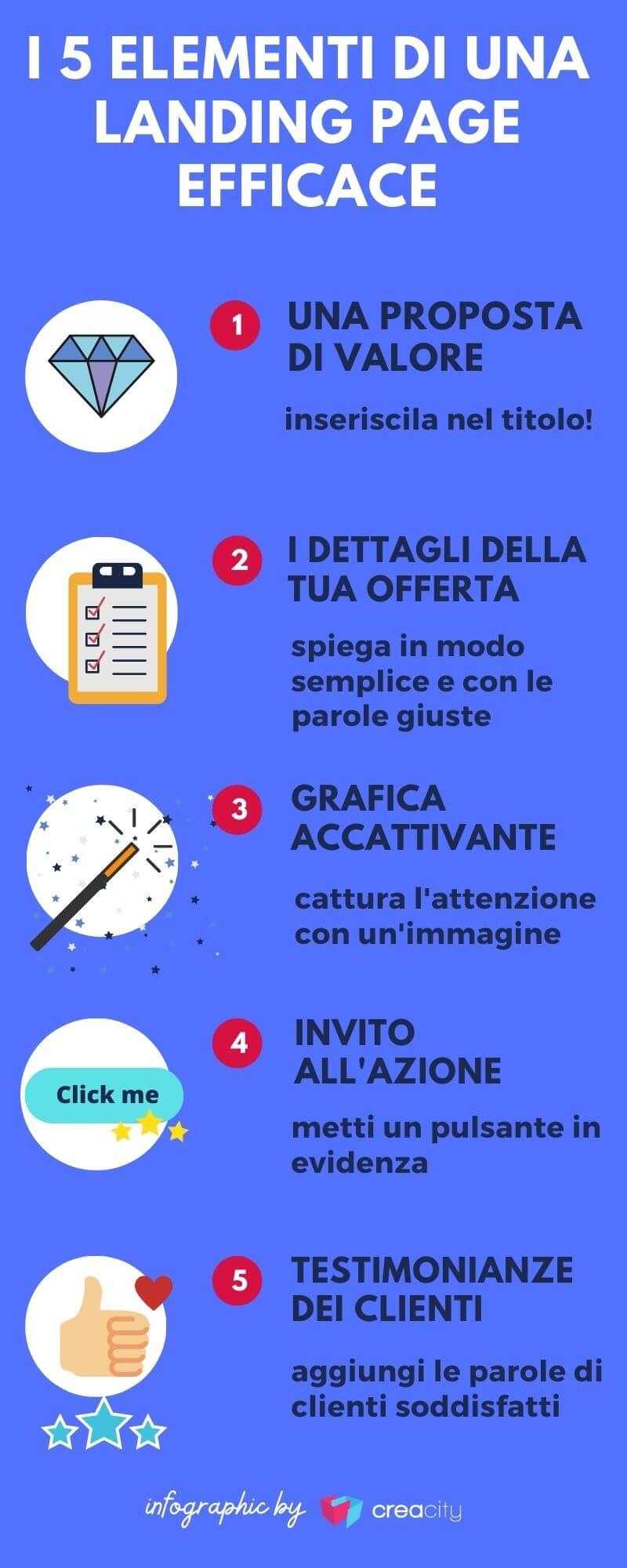 i 5 elementi della struttura di una landing page