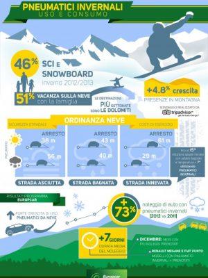 Infografica pneumatici invernali