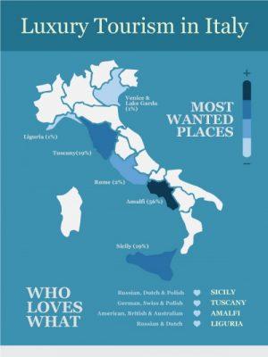 Viaggi di lusso in italia