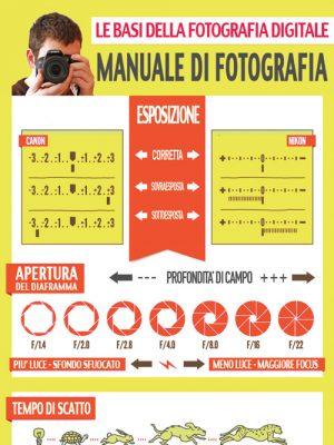guida fotografia manuale