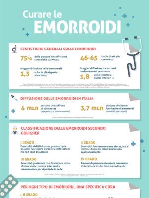 Infografica sulla cura delle emorroidi
