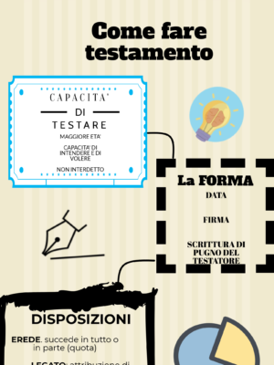 Come fare testamento?