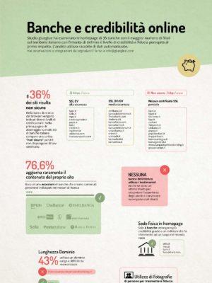 Infografica | Classifica usabilità dei siti nel settore bancario 2018